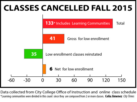 Class section cancellations stir frustration