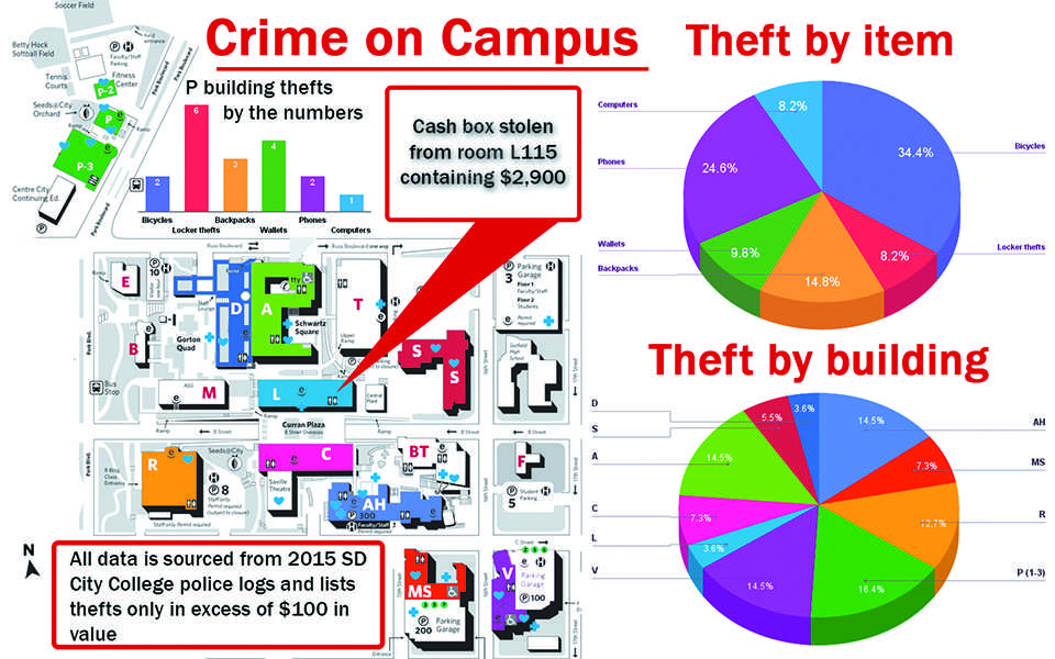 Police logs reveal theft across campus